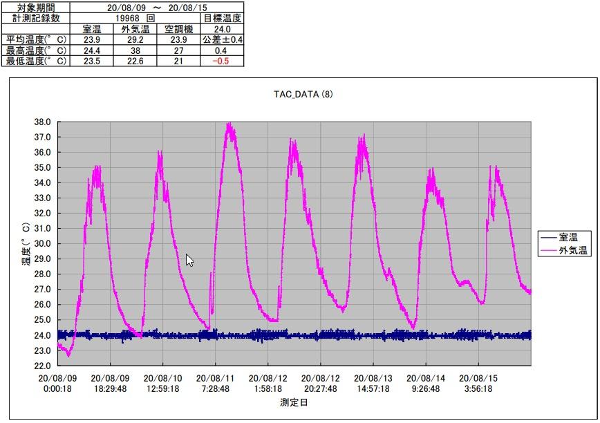 TAC恒温精密空調システム2020年8月第2週