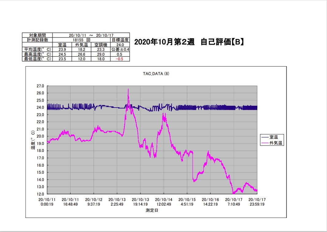 TAC恒温精密空調システム2020年10月第2週