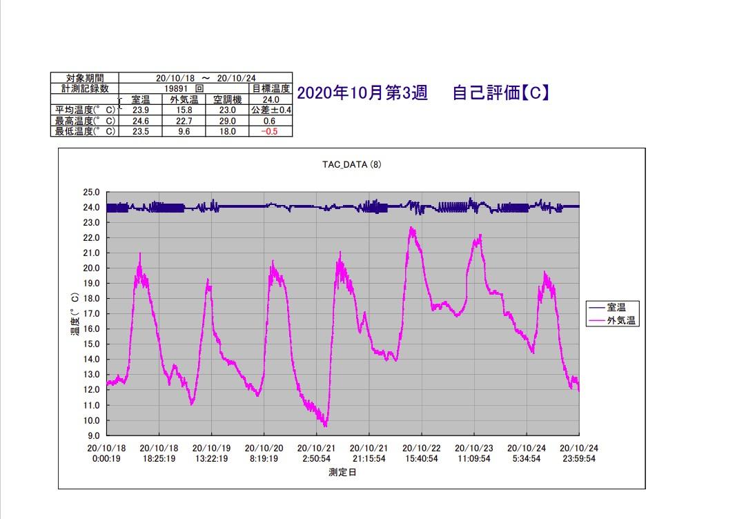 TAC恒温精密空調システム2020年10月第3週