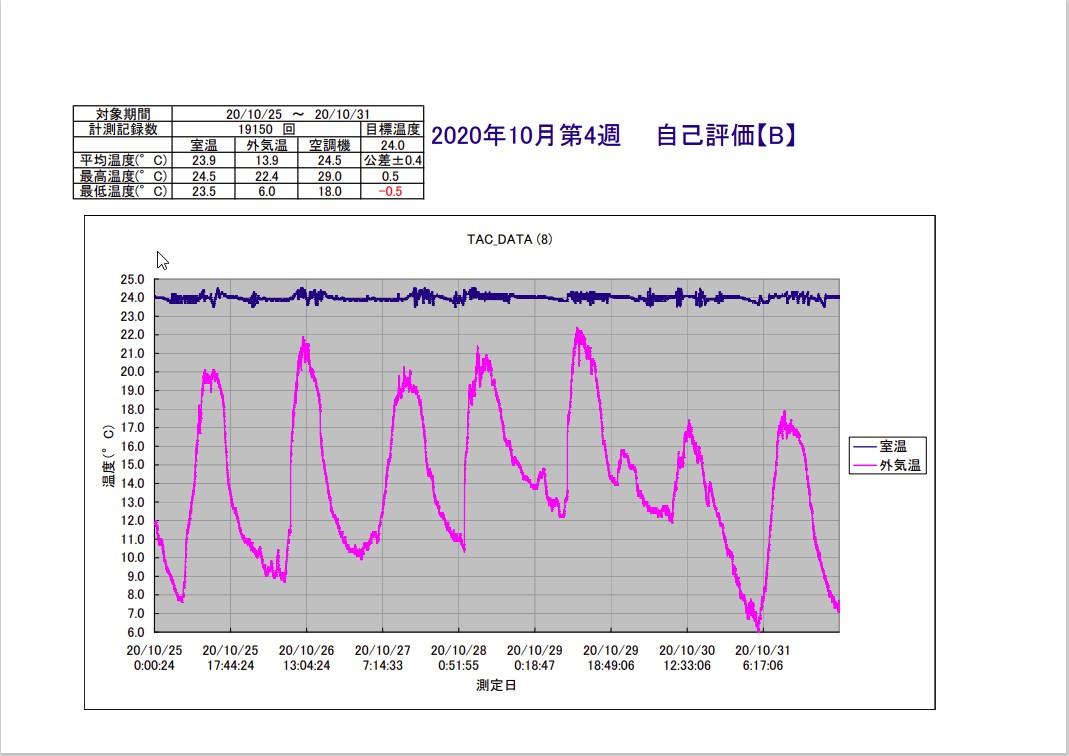 TAC恒温精密空調システム2020年10月第4週