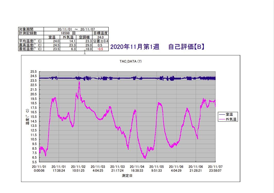 TAC恒温精密空調システム2020年11月第3週