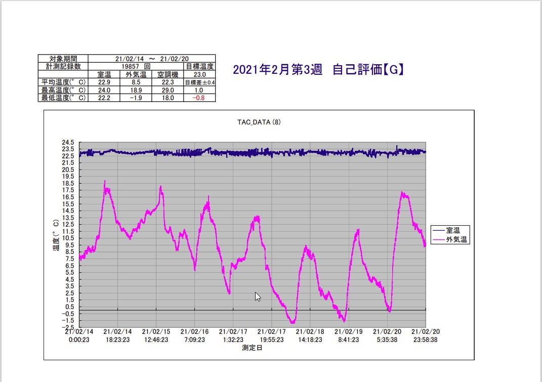 TAC恒温精密空調システム2021年2月第3週