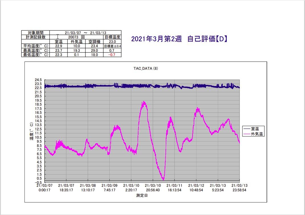 TAC恒温精密空調システム2021年2月第2週