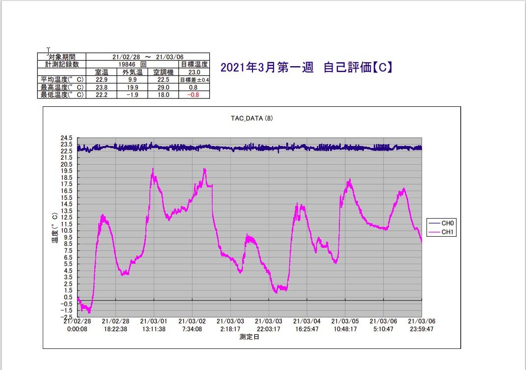 TAC恒温精密空調システム2021年3月第1週
