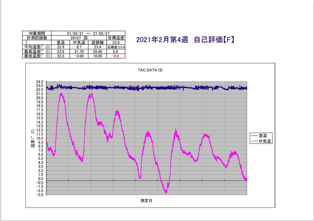 TAC恒温精密空調システム2021年2月第4週