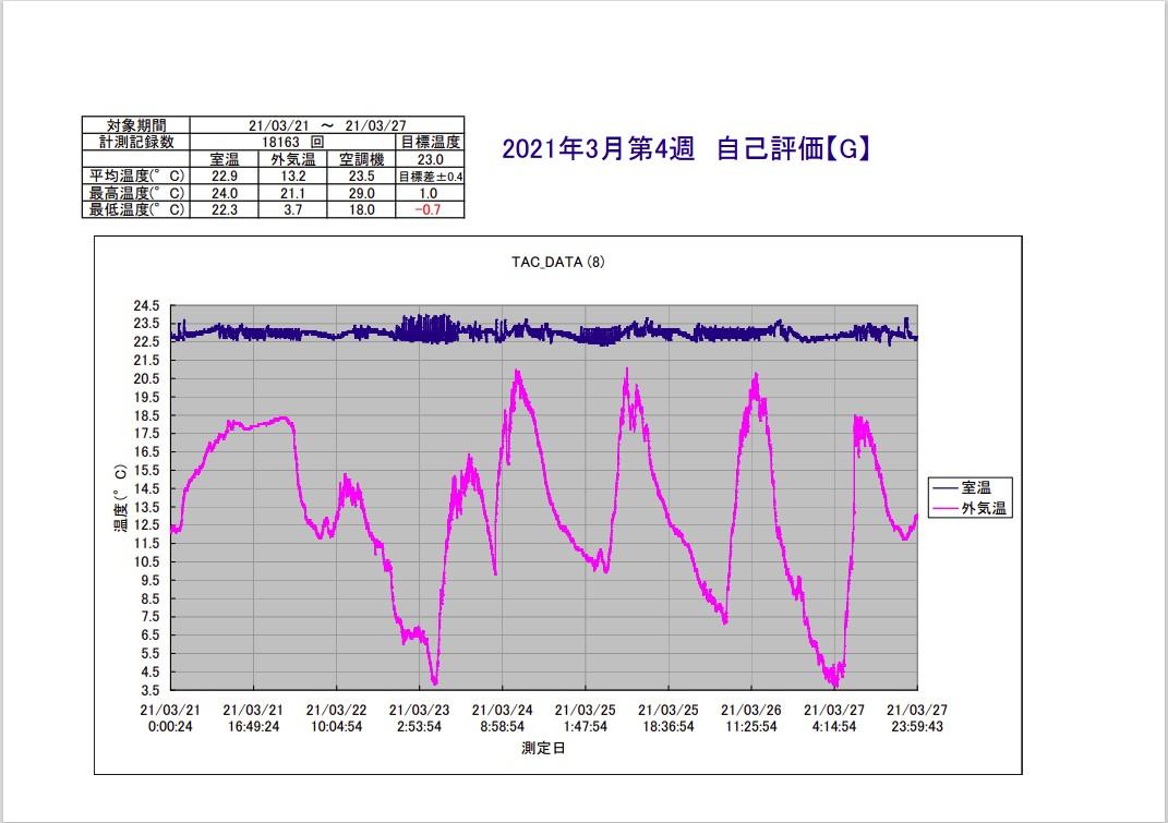 TAC恒温精密空調システム2021年3月第4週