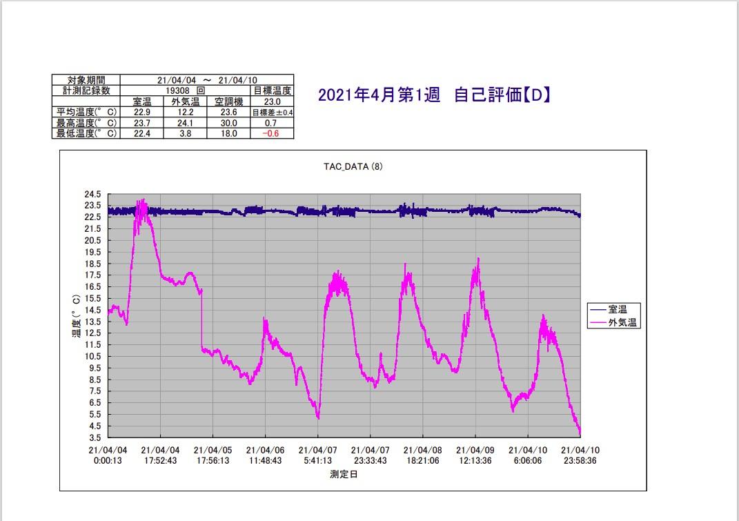 TAC恒温精密空調システム2021年4月第1週